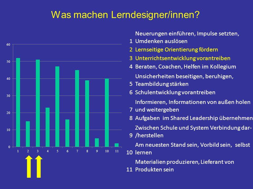 Lehrer/in: INITIATION Schüler/in: REAKTION Lehrer/in: RICHTIGFALSCH 1, 2, 3 … Grundmuster von Unterricht LEHRSEITS