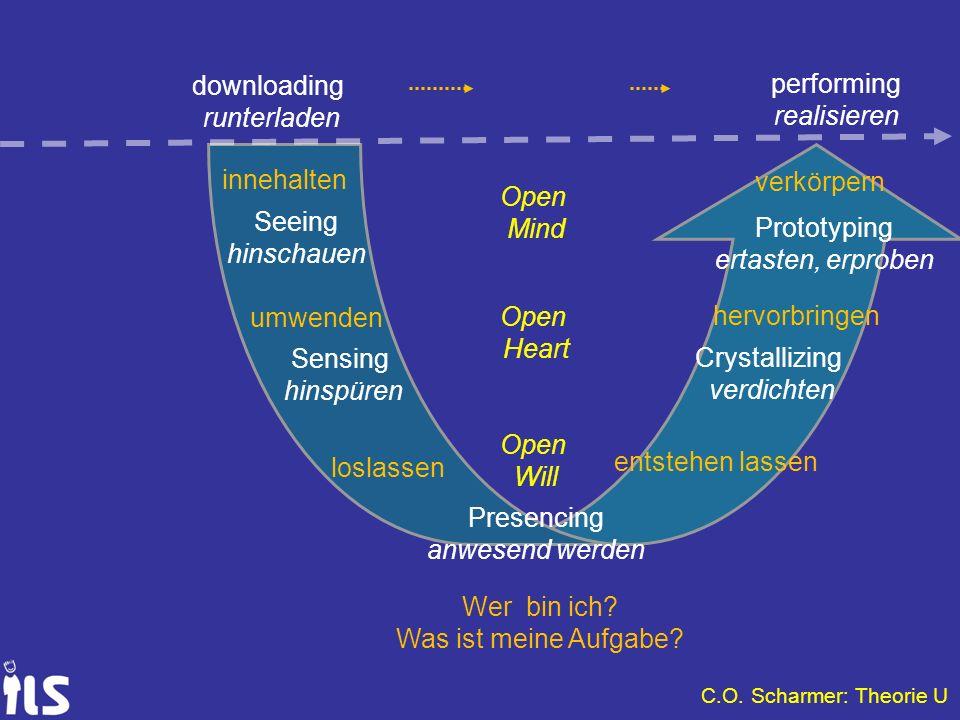 innehalten umwenden loslassen Open Will Open Heart Open Mind Seeing hinschauen Sensing hinspüren Prototyping ertasten, erproben Crystallizing verdicht