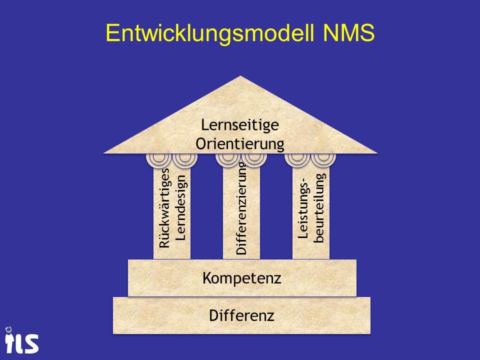 Entwicklungsmodell NMS Rückwärtiges Lerndesign Differenzierung Leistungs- beurteilung Differenz Kompetenz Lernseitige Orientierung