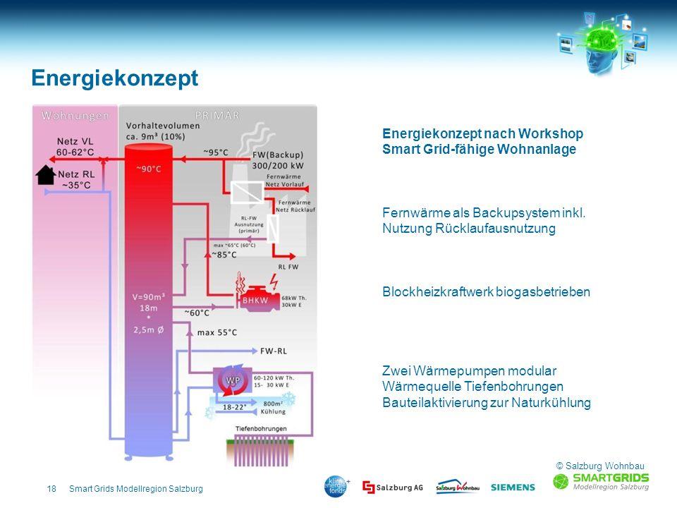 18Smart Grids Modellregion Salzburg Energiekonzept nach Workshop Smart Grid-fähige Wohnanlage Fernwärme als Backupsystem inkl. Nutzung Rücklaufausnutz