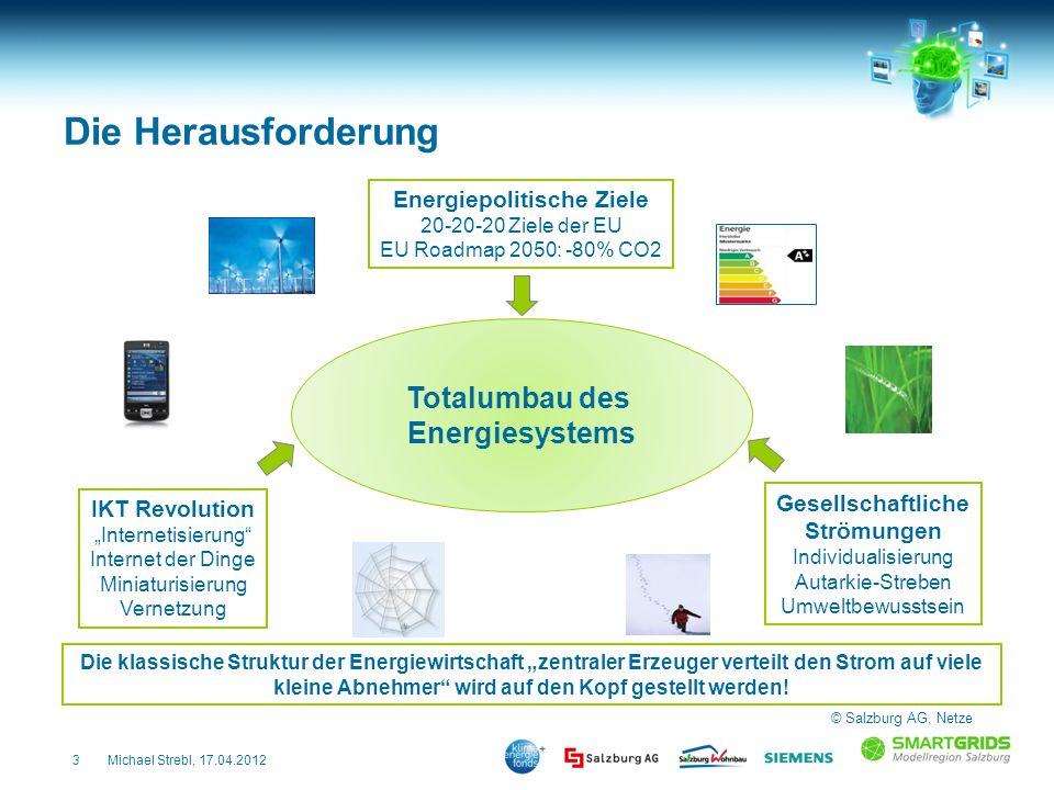 3Michael Strebl, 17.04.2012 Die Herausforderung Totalumbau des Energiesystems Energiepolitische Ziele 20-20-20 Ziele der EU EU Roadmap 2050: -80% CO2