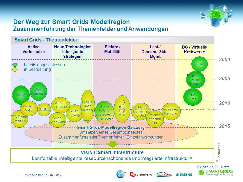 6Michael Strebl, 17.04.2012 Smart Synergy Aktive Verteilnetze DG / Virtuelle Kraftwerke Der Weg zur Smart Grids Modellregion Zusammenführung der Theme