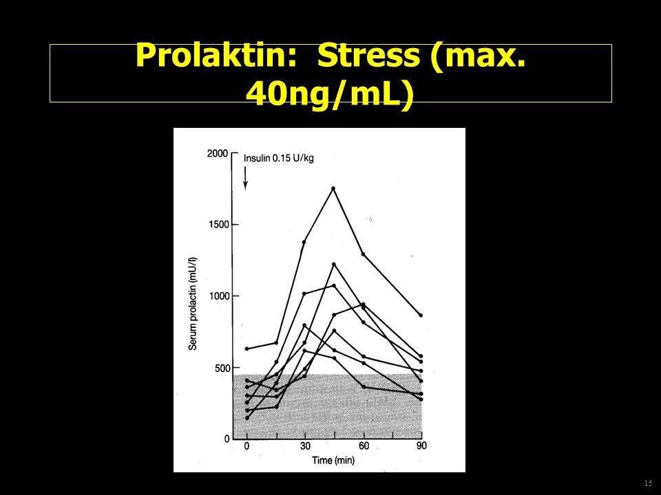 15 Prolaktin: Stress (max. 40ng/mL)