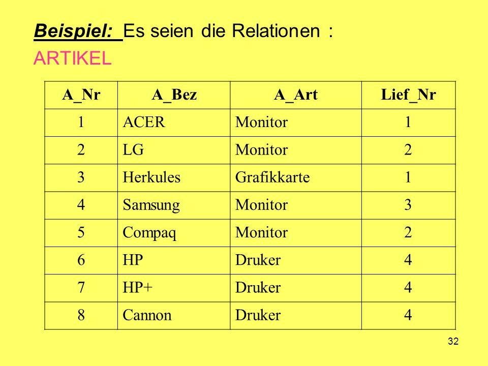 32 Beispiel: Es seien die Relationen : ARTIKEL A_NrA_BezA_ArtLief_Nr 1ACERMonitor1 2LGMonitor2 3HerkulesGrafikkarte1 4SamsungMonitor3 5CompaqMonitor2 6HPDruker4 7HP+Druker4 8CannonDruker4