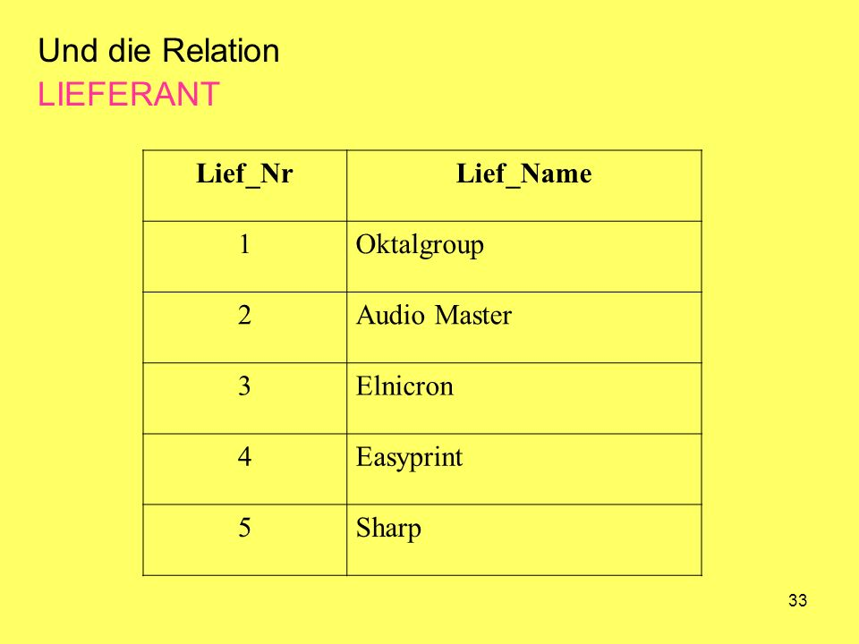 33 Und die Relation LIEFERANT Lief_NrLief_Name 1Oktalgroup 2Audio Master 3Elnicron 4Easyprint 5Sharp