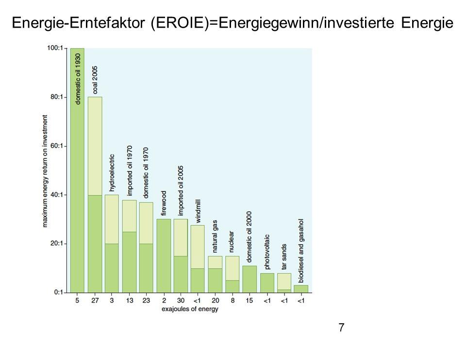 29.5.2013Energie für Deutschland38 Grundwasser-Wärmepumpe in der Rheinebene (Linkenheim): Förderbrunnen: 13°, 4 cbm/h, 10m tief Schluckbrunnen:9°, 10m tief, 15 m Entfernung Heizwasservorlauf:40°, 5 cbm/h Heizrücklauf:36° ~20 kW (thermisch) Verdichter+Pumpen: 5 kW(elektrisch) ~ 1/Stunde (aktueller EnBW-Wärme-Tarif) Wärmekosten (10/12): 5 cent/kWh (thermisch) Zum Vergleich Öl: >~10 cent/kWh