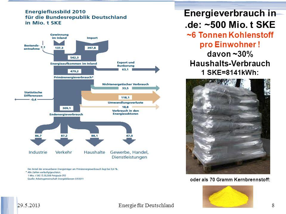 29.5.2013Energie für Deutschland49 Strompreise in Europa und Strompreiszusammensetzung in Deutschland Für NT-Strom: 2c/kWh Erzeugung, Endpreis 15c