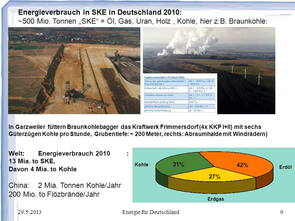 29.5.2013Energie für Deutschland10 Ausgangswert im Jahr 1850: ~250 ppm, heute: > 400 ppm, Anstieg pro Jahr: 2 ppm, 2100: 500 ppm .