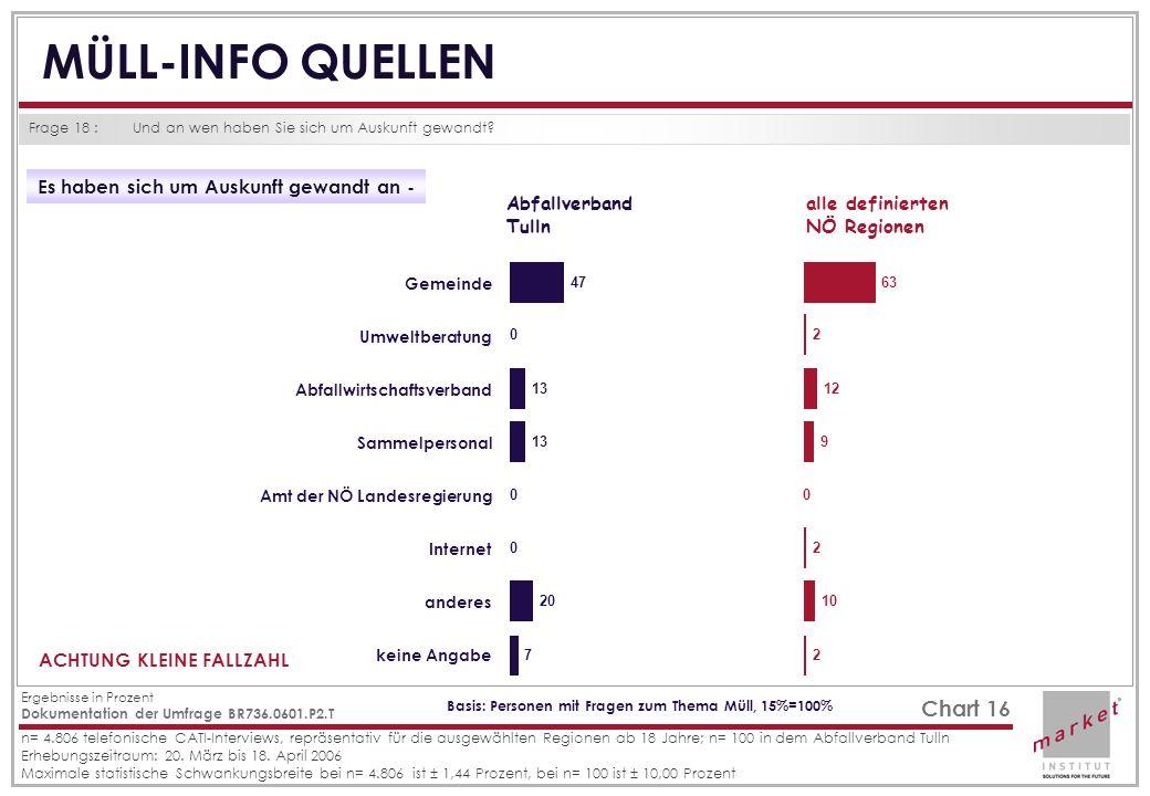 Dokumentation der Umfrage BR736.0601.P2.T Ergebnisse in Prozent n= 4.806 telefonische CATI-Interviews, repräsentativ für die ausgewählten Regionen ab
