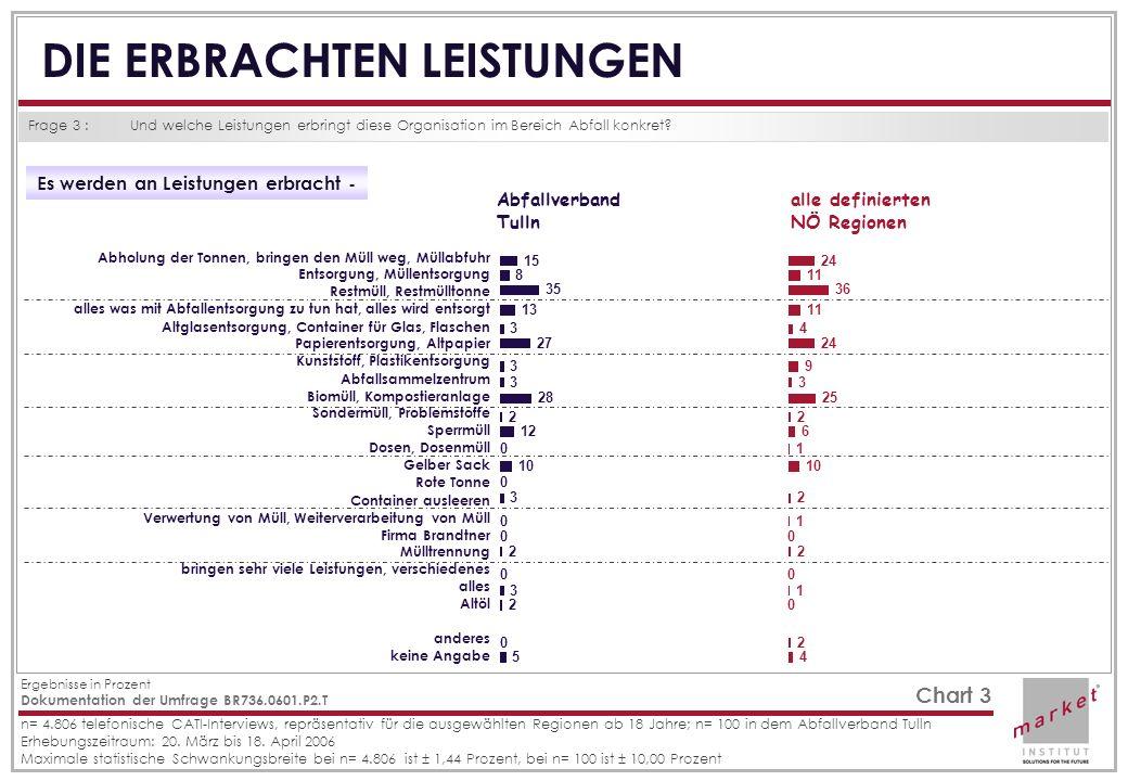 Dokumentation der Umfrage BR736.0601.P2.T Ergebnisse in Prozent n= 4.806 telefonische CATI-Interviews, repräsentativ für die ausgewählten Regionen ab 18 Jahre; n= 100 in dem Abfallverband Tulln Erhebungszeitraum: 20.