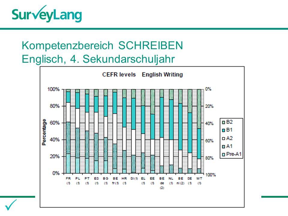Kompetenzbereich SCHREIBEN Englisch, 4. Sekundarschuljahr