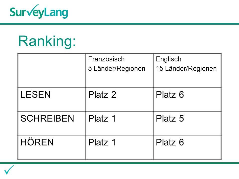 Ranking: Französisch 5 Länder/Regionen Englisch 15 Länder/Regionen LESENPlatz 2Platz 6 SCHREIBENPlatz 1Platz 5 HÖRENPlatz 1Platz 6