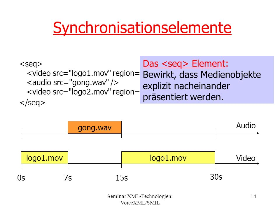 Seminar XML-Technologien: VoiceXML/SMIL 14 Synchronisationselemente Audio Video 0s7s15s 30s logo1.mov gong.wav logo1.mov Das Element: Bewirkt, dass Medienobjekte explizit nacheinander präsentiert werden.