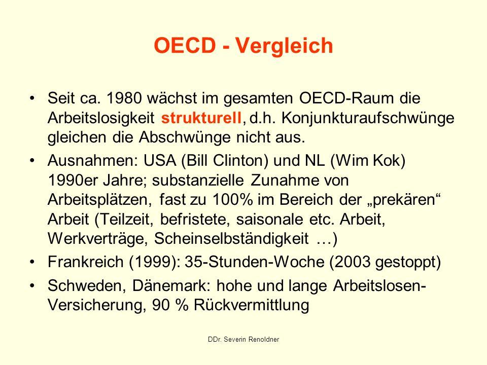 DDr. Severin Renoldner OECD - Vergleich Seit ca. 1980 wächst im gesamten OECD-Raum die Arbeitslosigkeit strukturell, d.h. Konjunkturaufschwünge gleich
