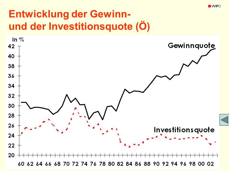 2009-04-07DDr. Severin Renoldner Entwicklung der Gewinn- und der Investitionsquote (Ö)