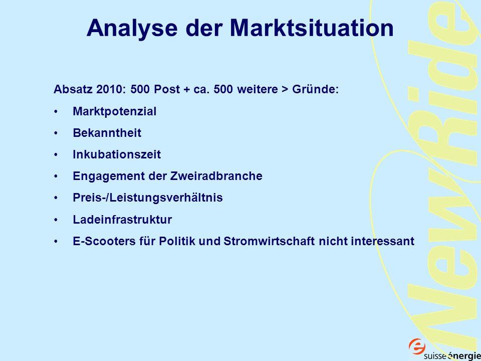 Analyse der Marktsituation Absatz 2010: 500 Post + ca. 500 weitere > Gründe: Marktpotenzial Bekanntheit Inkubationszeit Engagement der Zweiradbranche
