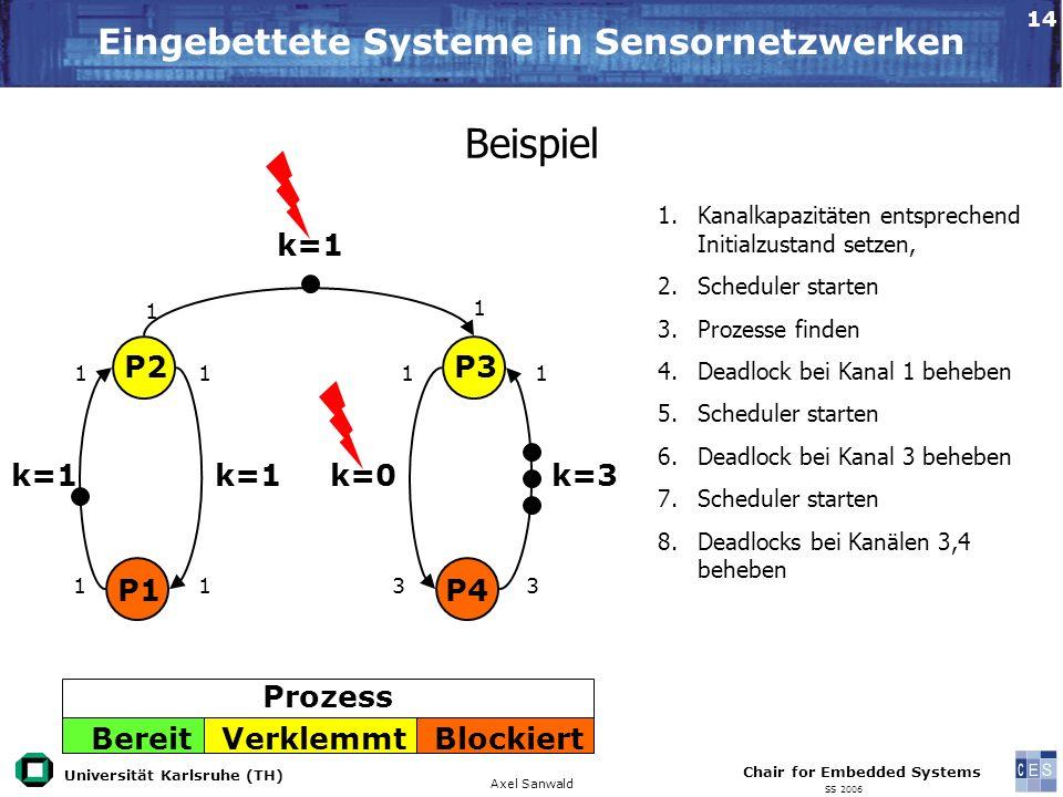 Universität Karlsruhe (TH) Eingebettete Systeme in Sensornetzwerken Axel Sanwald Chair for Embedded Systems SS 2006 14 Beispiel 1.Kanalkapazitäten ent