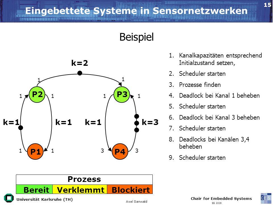 Universität Karlsruhe (TH) Eingebettete Systeme in Sensornetzwerken Axel Sanwald Chair for Embedded Systems SS 2006 15 Beispiel 1.Kanalkapazitäten ent