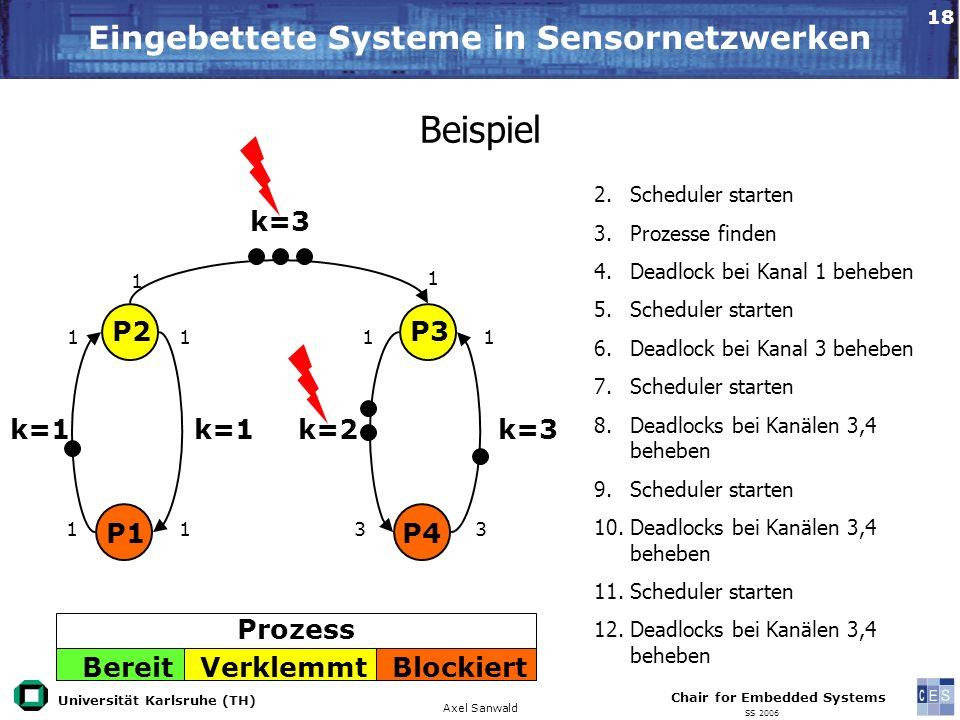 Universität Karlsruhe (TH) Eingebettete Systeme in Sensornetzwerken Axel Sanwald Chair for Embedded Systems SS 2006 18 Beispiel 2.Scheduler starten 3.