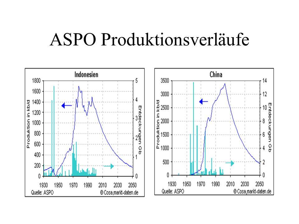 ASPO Produktionsverläufe