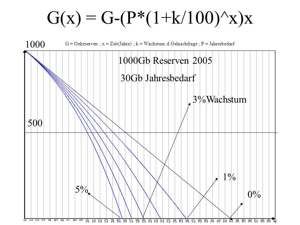 Global 2000 von 1980