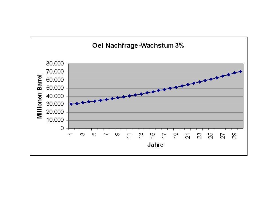 G(x) = G-(P*(1+k/100)^x)x G = Oelreserven ; x = Zeit(Jahre) ; k = Wachstum d.Oelnachfrage ; P = Jahresbedarf 3%Wachstum 30Gb Jahresbedarf 1000Gb Reser