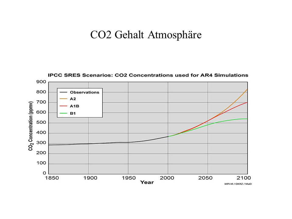 Atmosphäre CO2ppm