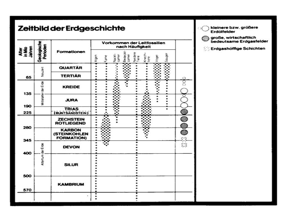 Fossile Energien Historisch Erdölnutzung Anfang ~ 1850 Marine ~ 1882 Otto Motor 1876 Benz Auto 1886 1897 Dieselmotor 1903 1.Motorflug 1910 Kunststoff