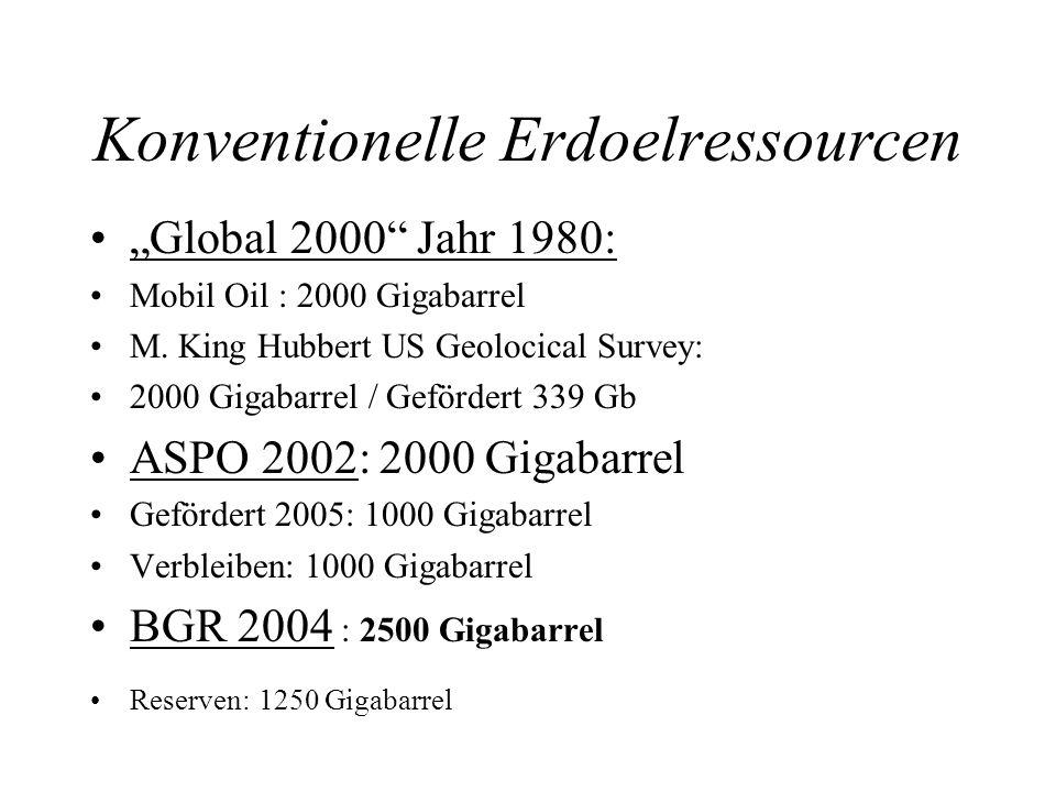 Konventionelle Erdoelressourcen Global 2000 Jahr 1980: Mobil Oil : 2000 Gigabarrel M.