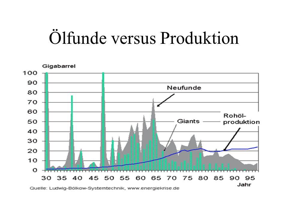 Konventionelle Erdoelressourcen Global 2000 Jahr 1980: Mobil Oil : 2000 Gigabarrel M. King Hubbert US Geolocical Survey: 2000 Gigabarrel / Gefördert 3