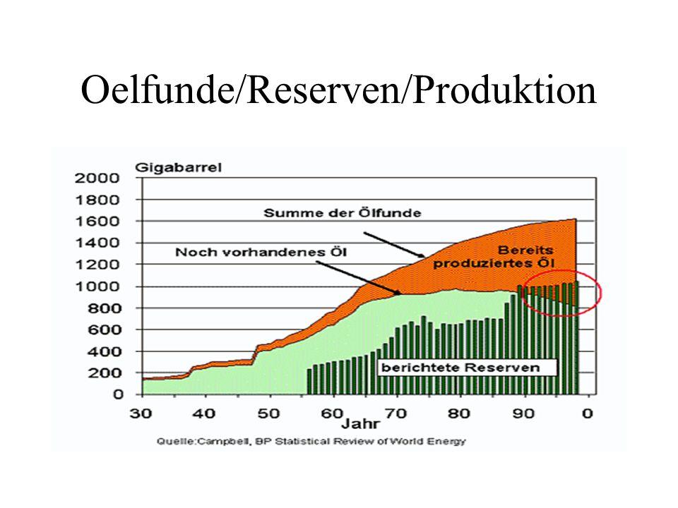 Oelfunde/Reserven/Produktion