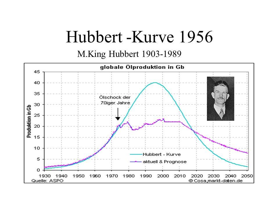 Hubbert -Kurve 1956 M.King Hubbert 1903-1989
