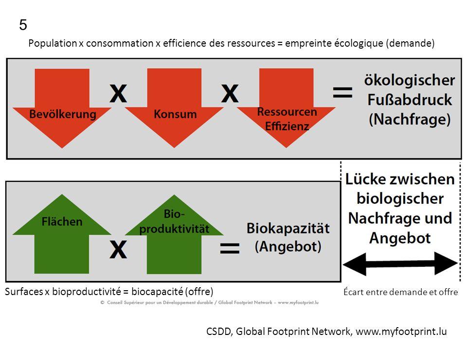 CSDD, Global Footprint Network, www.myfootprint.lu 5 Population x consommation x efficience des ressources = empreinte écologique (demande) Surfaces x bioproductivité = biocapacité (offre) Écart entre demande et offre