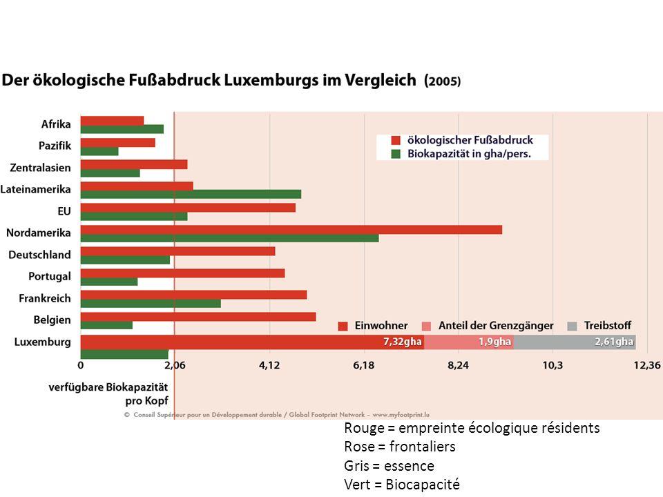 Rouge = empreinte écologique résidents Rose = frontaliers Gris = essence Vert = Biocapacité