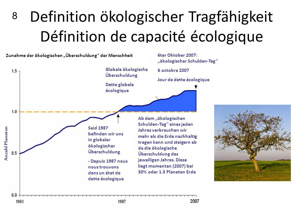 Definition ökologischer Tragfähigkeit Définition de capacité écologique Zunahme der ökologischen Überschuldung der Menschheit Ab dem ökologischen Schulden-Tag eines jeden Jahres verbrauchen wir mehr als die Erde nachhaltig tragen kann und steigern ab da die ökologische Überschuldung des jeweiligen Jahres.