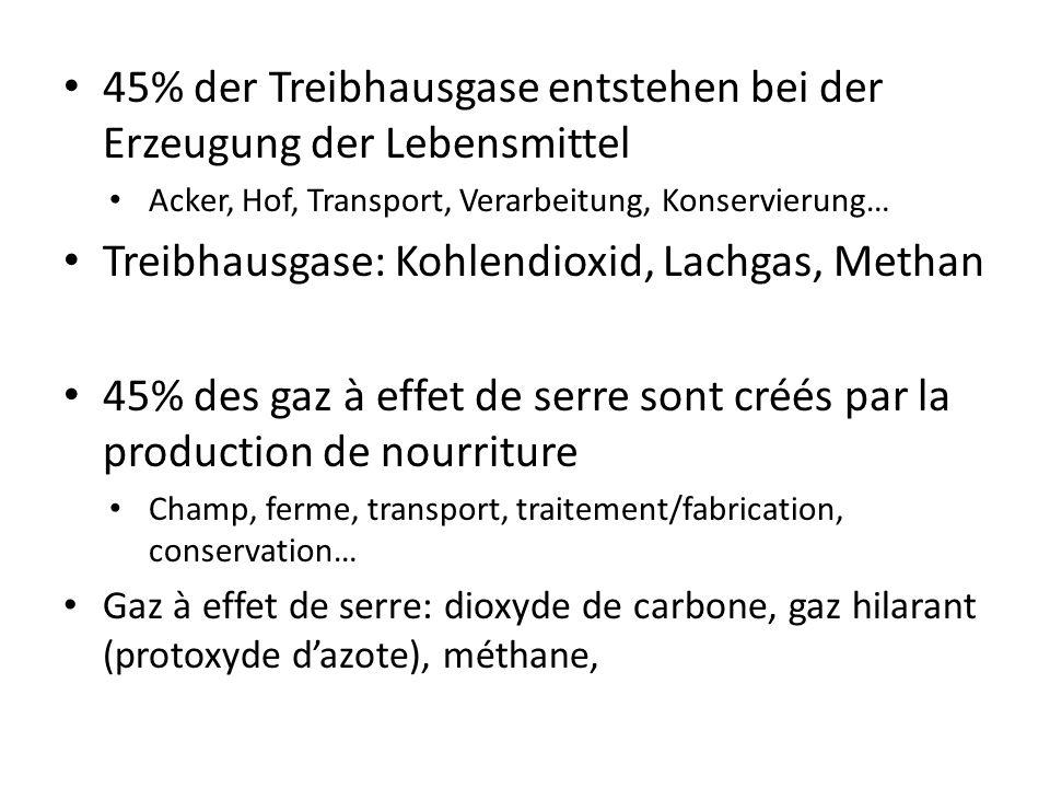 45% der Treibhausgase entstehen bei der Erzeugung der Lebensmittel Acker, Hof, Transport, Verarbeitung, Konservierung… Treibhausgase: Kohlendioxid, Lachgas, Methan 45% des gaz à effet de serre sont créés par la production de nourriture Champ, ferme, transport, traitement/fabrication, conservation… Gaz à effet de serre: dioxyde de carbone, gaz hilarant (protoxyde dazote), méthane,