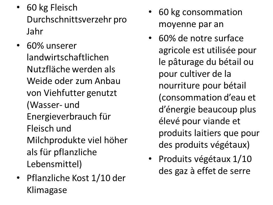 60 kg Fleisch Durchschnittsverzehr pro Jahr 60% unserer landwirtschaftlichen Nutzfläche werden als Weide oder zum Anbau von Viehfutter genutzt (Wasser- und Energieverbrauch für Fleisch und Milchprodukte viel höher als für pflanzliche Lebensmittel) Pflanzliche Kost 1/10 der Klimagase 60 kg consommation moyenne par an 60% de notre surface agricole est utilisée pour le pâturage du bétail ou pour cultiver de la nourriture pour bétail (consommation deau et dénergie beaucoup plus élevé pour viande et produits laitiers que pour des produits végétaux) Produits végétaux 1/10 des gaz à effet de serre