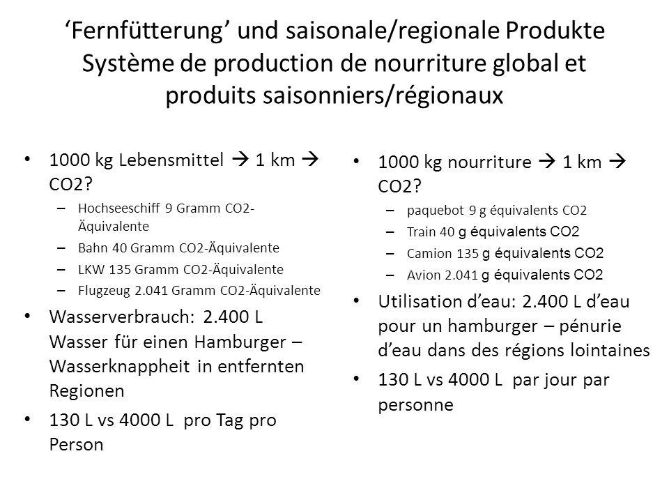 Fernfütterung und saisonale/regionale Produkte Système de production de nourriture global et produits saisonniers/régionaux 1000 kg Lebensmittel 1 km CO2.