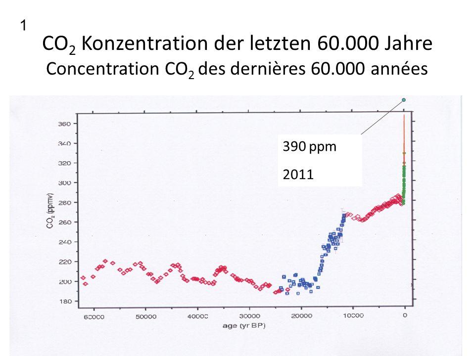 Hauptpunkt Dies zeigen Eiskernmeßdaten der Konzentration von atmosphärischem CO2 in den letzten 60.000 Jahren.