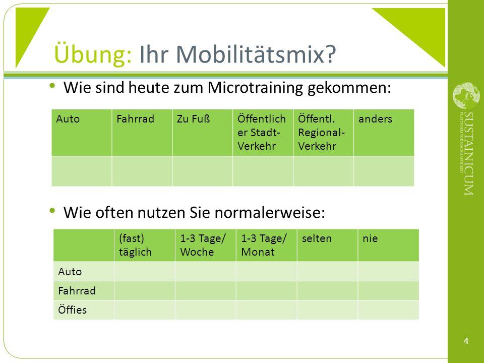 DISKUSSION: Ihre Motive Was sind Ihre Gründe für Ihren Mobilitätsmix? 5
