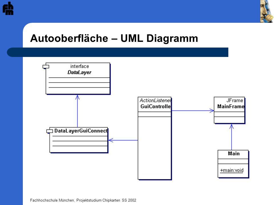 Fachhochschule München, Projektstudium Chipkarten SS 2002 Autooberfläche – UML Diagramm