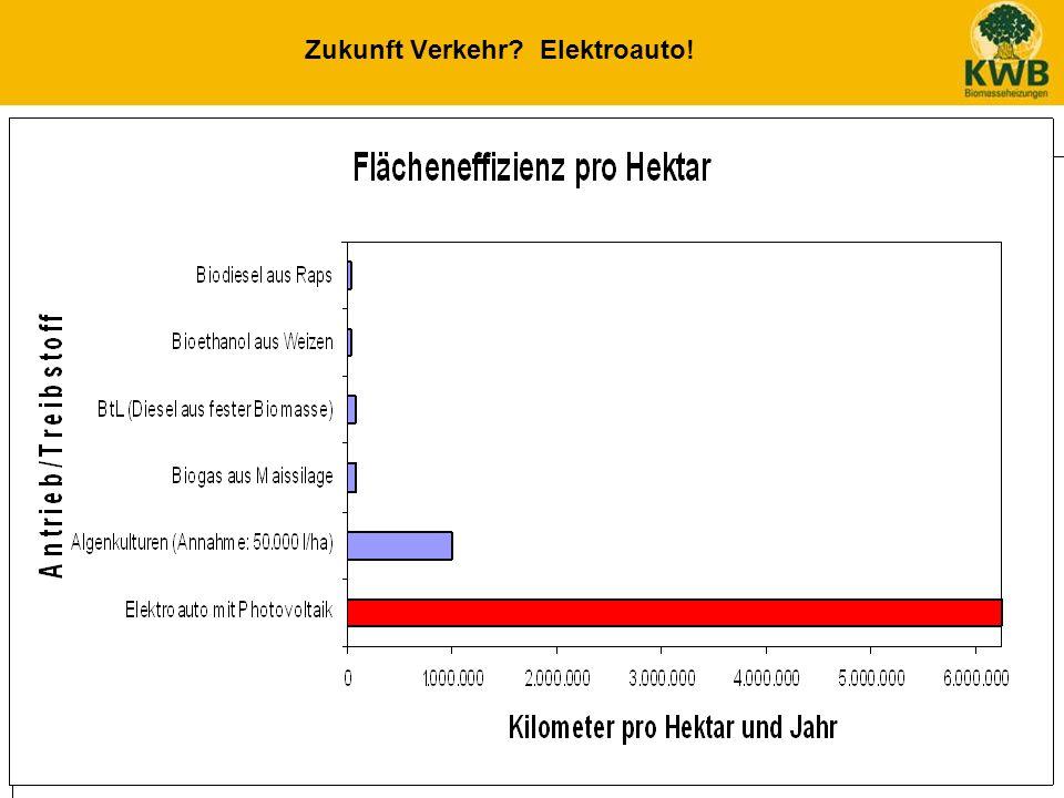 12 Zukunft Verkehr? Elektroauto! 1.630 Mrd. t C 930 Mrd. t C 700 Mrd t C 400 Mrd. t C CO 2 heute ~ 400 ppm 360,00 460,00 560,00 660,00 760,00 -100-500