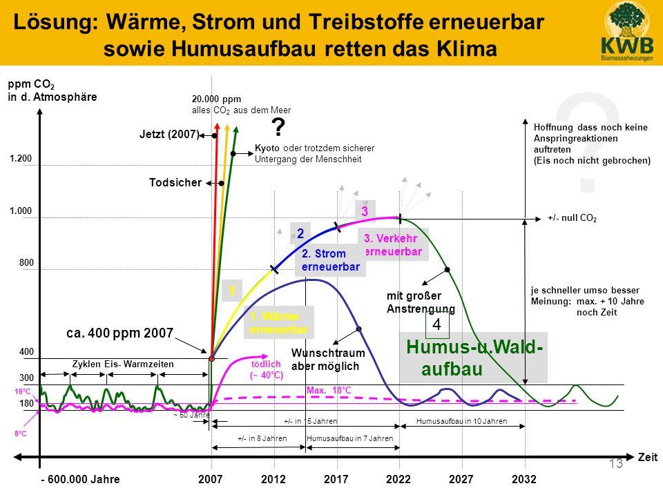 13 Humus-u.Wald- aufbau 3. Verkehr erneuerbar Lösung: Wärme, Strom und Treibstoffe erneuerbar sowie Humusaufbau retten das Klima ? 400 800 1.200 1.000