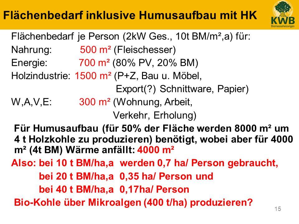 15 Flächenbedarf inklusive Humusaufbau mit HK Flächenbedarf je Person (2kW Ges., 10t BM/m²,a) für: Nahrung: 500 m² (Fleischesser) Energie: 700 m² (80%