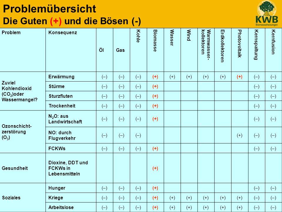Wir geben Energie für´s Leben.KWB Kraft und Wärme aus Biomasse GmbH 9.