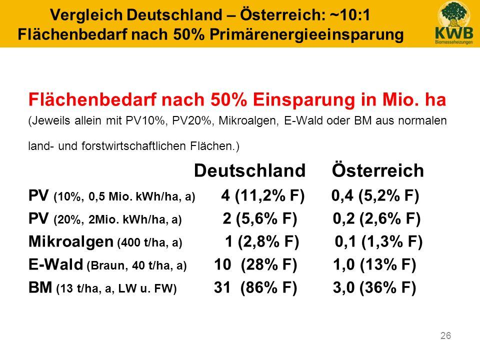 26 Vergleich Deutschland – Österreich: ~10:1 Flächenbedarf nach 50% Primärenergieeinsparung Flächenbedarf nach 50% Einsparung in Mio. ha (Jeweils alle