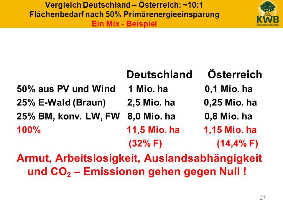 27 Vergleich Deutschland – Österreich: ~10:1 Flächenbedarf nach 50% Primärenergieeinsparung Ein Mix - Beispiel Deutschland Österreich 50% aus PV und W