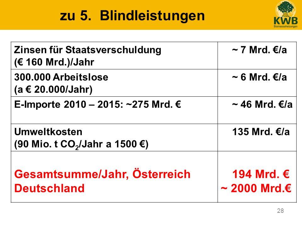 28 zu 5. Blindleistungen Zinsen für Staatsverschuldung ( 160 Mrd.)/Jahr ~ 7 Mrd. /a 300.000 Arbeitslose (a 20.000/Jahr) ~ 6 Mrd. /a E-Importe 2010 – 2