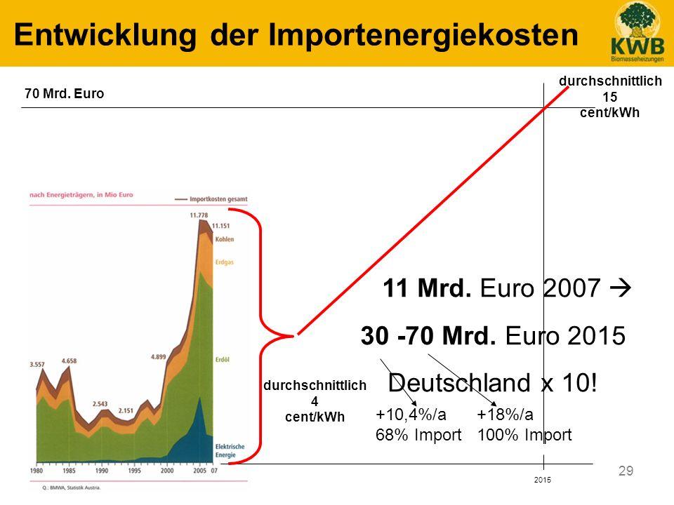 29 Entwicklung der Importenergiekosten 2015 70 Mrd. Euro 11 Mrd. Euro 2007 30 -70 Mrd. Euro 2015 Deutschland x 10! durchschnittlich 15 cent/kWh durchs