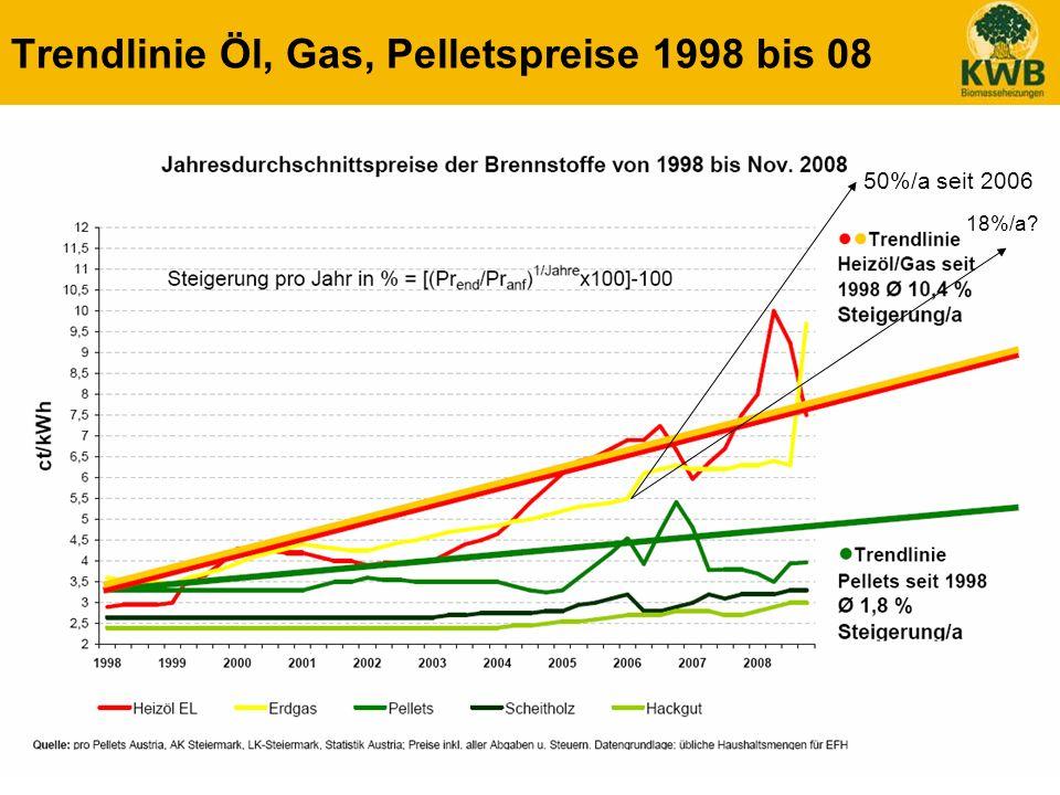 30 Trendlinie Öl, Gas, Pelletspreise 1998 bis 08 50%/a seit 2006 18%/a?
